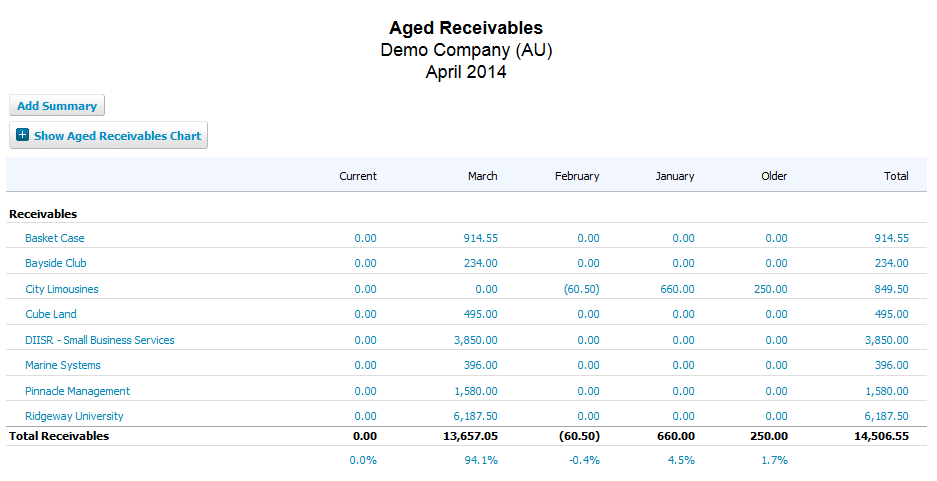 Accounts Receivable / Debtor Collection : Austral Cloud Bookkeeping